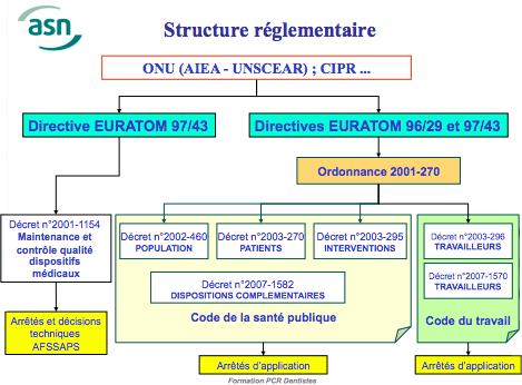 Structure des textes